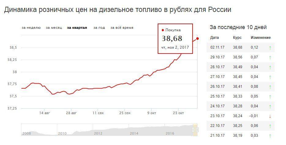 Бензин вцентральной Российской Федерации бьет рекорды дороговизны