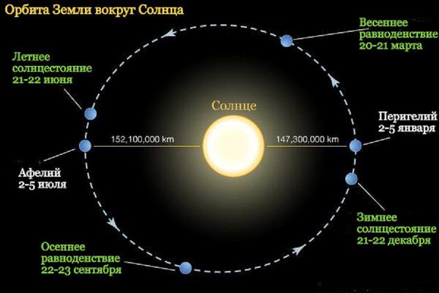 earth's orbit distance - 900×600